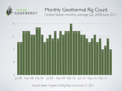 U.S. geothermal drilling rig count lowest since February 2008