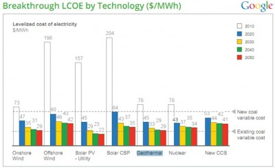 Google.org on the impact of clean energy innovation in the U.S.