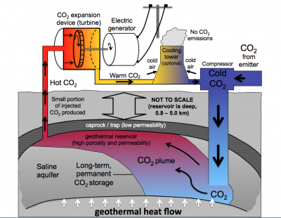 University spin-off plans on using CO2 for the extraction of geothermal heat