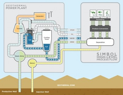 Tesla looks at sourcing lithium for batteries from geothermal wells