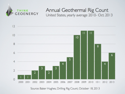 U.S. Geothermal Rig Count shows slight upward trend