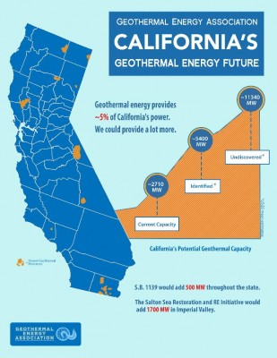 GEA sees geothermal back on track with landmark legislation in California
