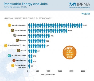 Renewable Energy creates jobs – employment growing 18% over 2014
