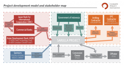 Overview on financing for the Sarulla Project by CPI