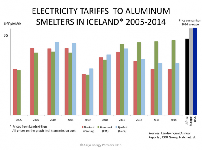 ElectricityPrices_Iceland_2005-2014