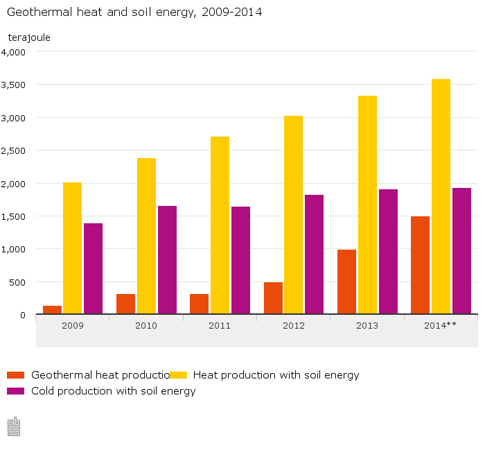 Geothermal-heat-and-soil-energy-2009-2014-15-10-08
