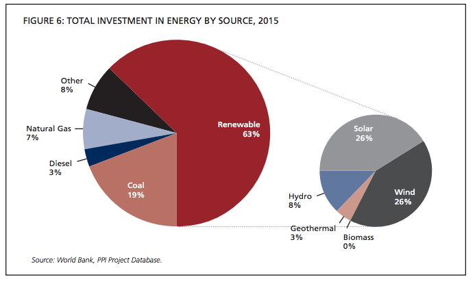 WorldBank_PrivateSectorInvestment_energy_2015