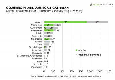 Video: Introduction to Latin America Geothermal Development Fund