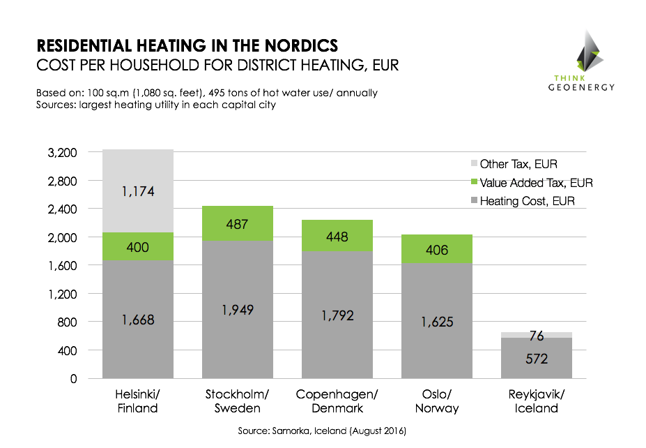 tge_Nordics_heatingcosts_tax_EUR_n