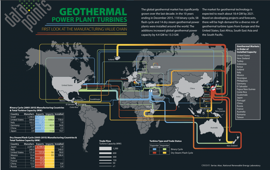 Updated map showing the global trade flows for geothermal updated map showing the global trade flows for geothermal turbines sciox Gallery
