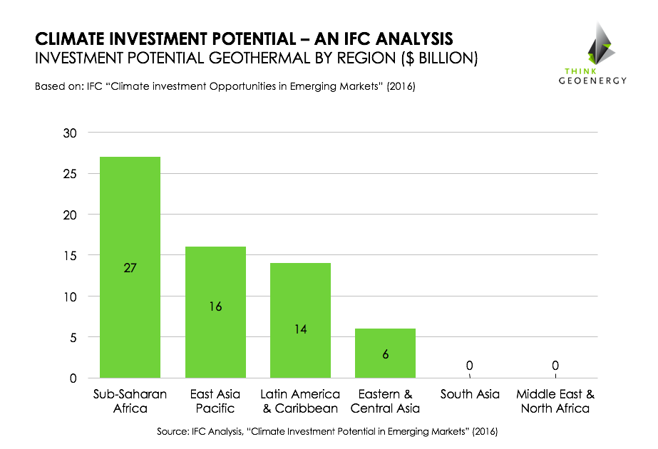IFC_Investment_geothermal_emergingmarkets2016