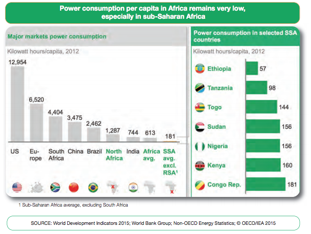 Powerconsumption_per_capita_Africa