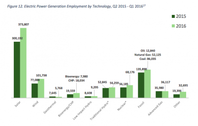 U.S. reports decrease in employment in the geothermal power sector 2015-2016