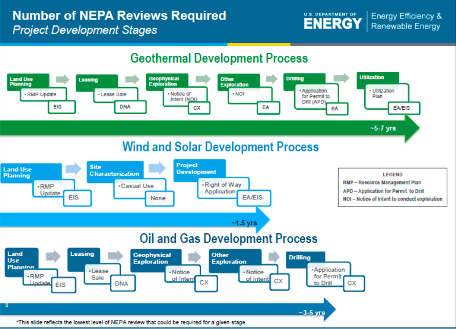USDOE_NEPA_reviews_process