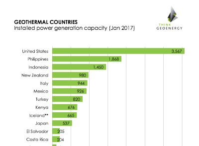 Overview on installed geothermal power generation capacity worldwide