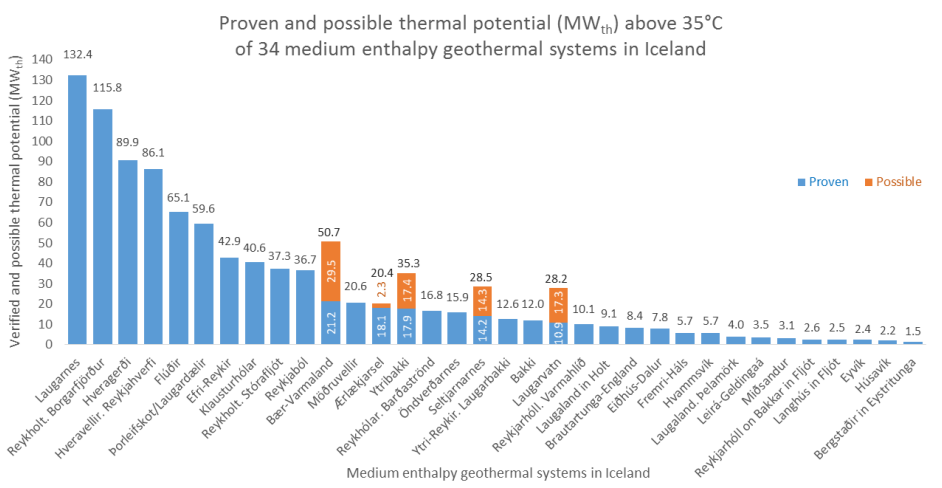 Figure: Proven and possible electric potential (MWe) of 29 medium enthalpy geothermal systems in Iceland, using binary cycles and 80°C of effluent water. (source: ISOR)