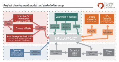The private financing of the Sarulla geothermal project in Indonesia