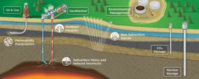 Advancing understanding and visibility of geothermal subsurface conditions