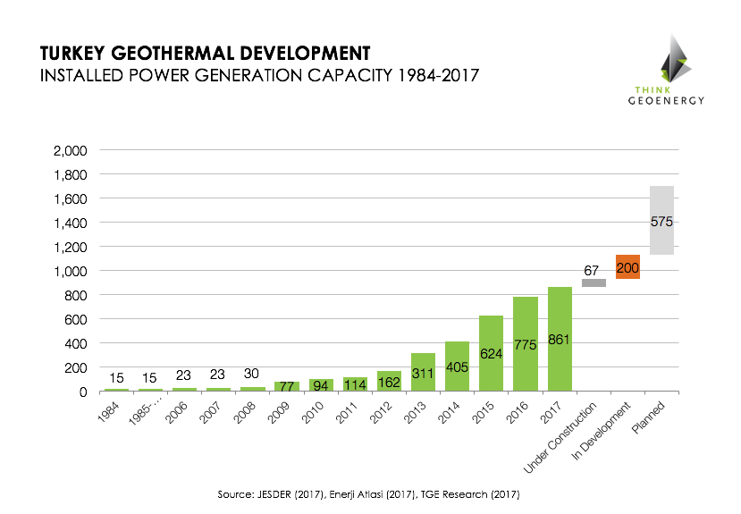 Investment into geothermal development to Turkey to double until 2020 | Think GeoEnergy - Geothermal Energy News