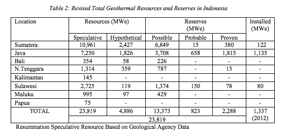 Indonesia_geothermal_resources_reserves