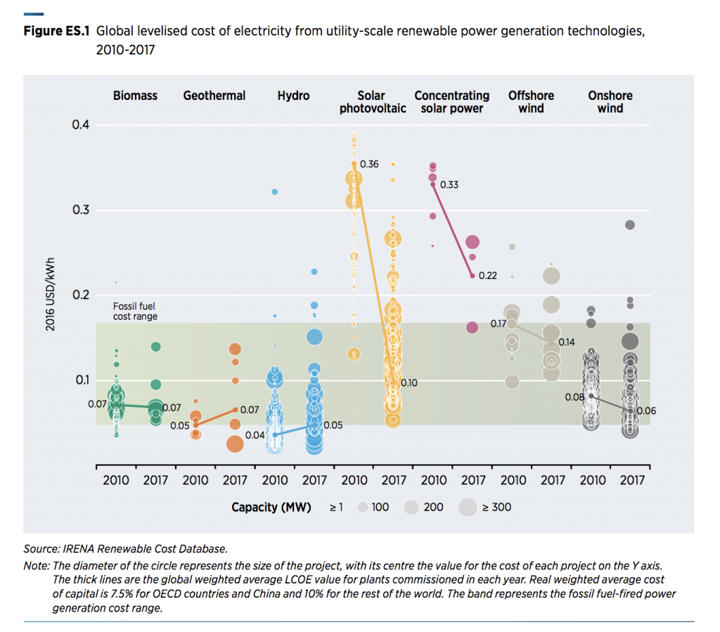 New Report By Irena Shows Competitiveness Of Geothermal