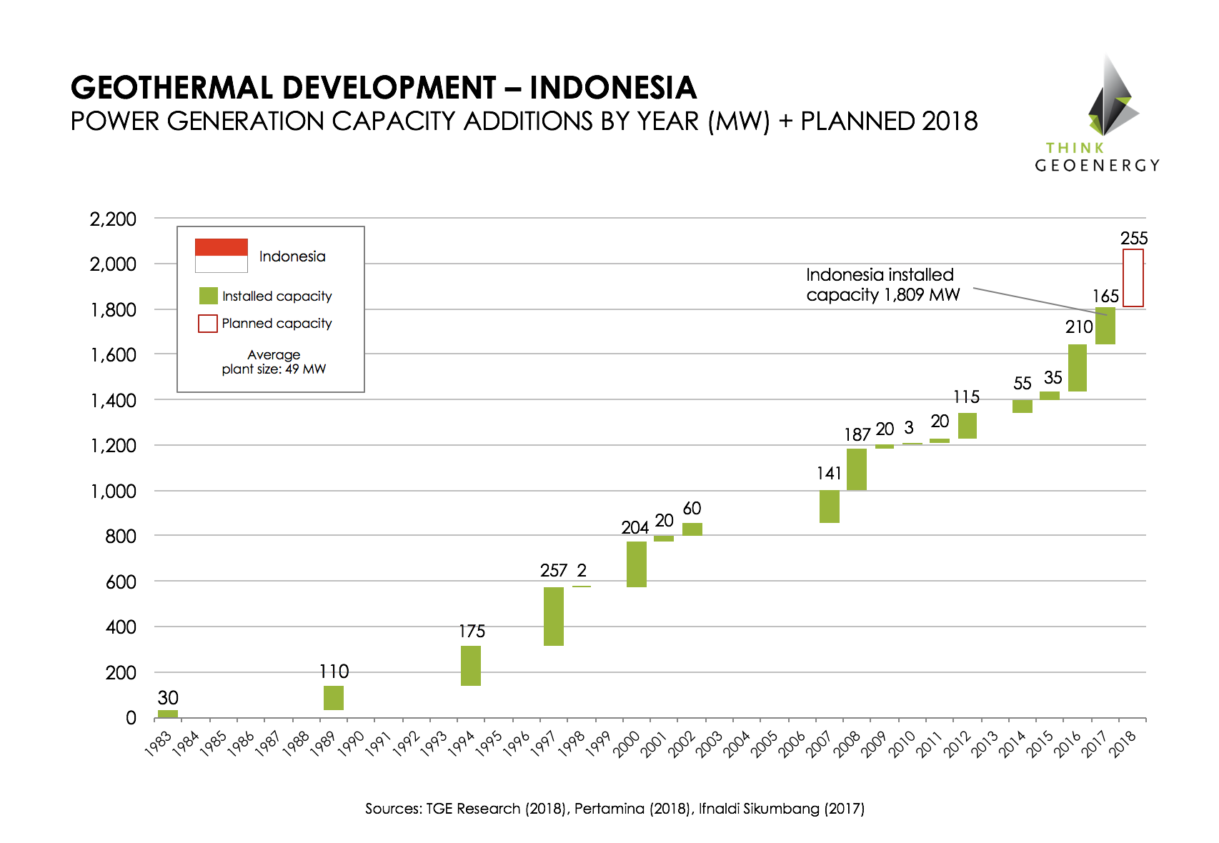 Indonesia_geothermalgrowth_1983-2018