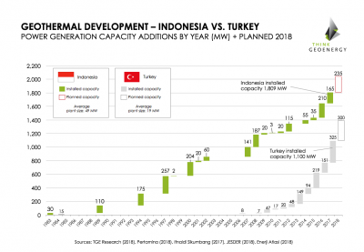 Indonesia vs. Turkey – the different path of growing a geothermal market