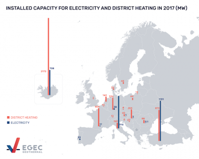 European geothermal groups launch Call for Increased Use of Geothermal Energy