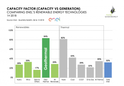 With 2% of capacity only, geothermal represents around 6% of Enel's renewable energy generation