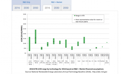 NREL has released its annual technology baseline on renewable energy technology cost