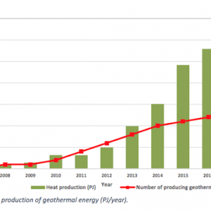 http://www.thinkgeoenergy.com/wp-content/uploads/2018/08/Netherlands_geothermal_production_Jan2018-300x300.png