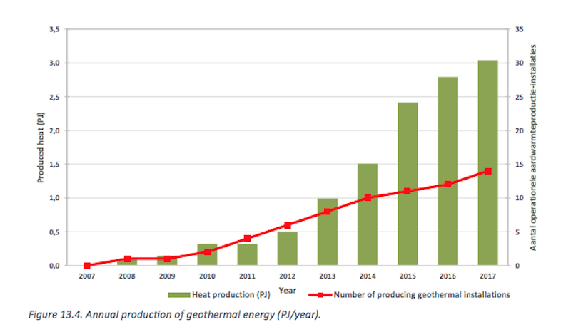 Report: Netherlands continues growth of geothermal heat