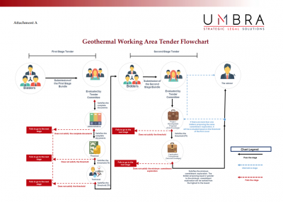 An analysis of the new geothermal working areas tender rules for Indonesia