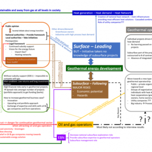 http://www.thinkgeoenergy.com/wp-content/uploads/2018/09/BenDewever_MindMap_geothermal_oilgas-300x300.png