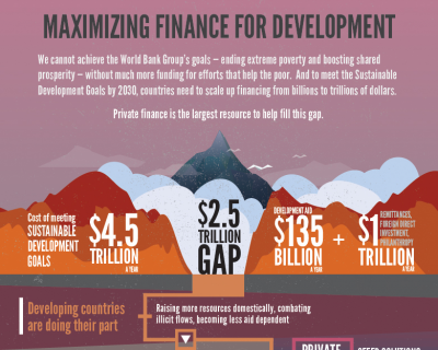 Redefining development finance – exploring how countries can fund geothermal development