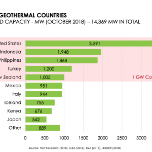 http://www.thinkgeoenergy.com/wp-content/uploads/2018/09/TGE_Top10_GeothermalCountries_Oct2018_updated-300x300.png