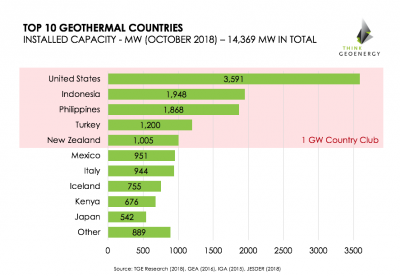 Global geothermal capacity reaches 14,369 MW – Top 10 Geothermal Countries, Oct 2018