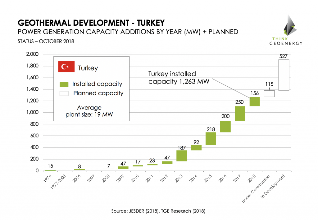 Turkey_geothermal_development_Oct2018