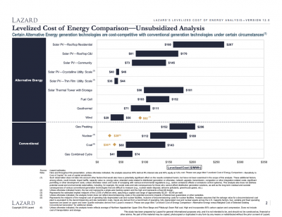 Lazard reports updated data on levelised cost of energy (LCOE) generation, incl. geothermal