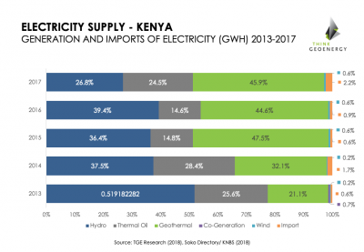 Geothermal an increasingly important source of electricity for Kenya