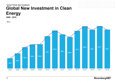 BloombergNEF: Total investment into geothermal $1.8 bn in 2018