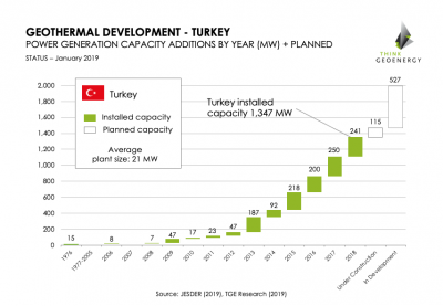 Turkey targets 2,000 MW geothermal power generation capacity by 2020