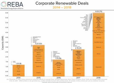 U.S. corporate giants form alliance to source clean energy from renewables