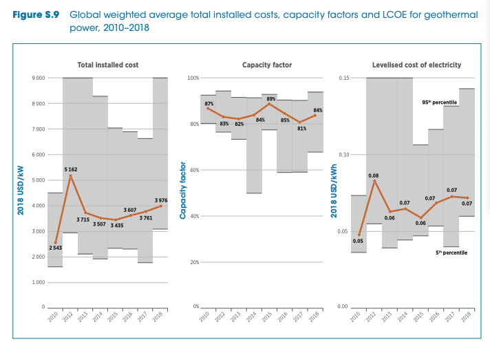 IRENA reports on declining average cost of electricity from