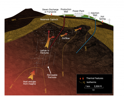 What is geothermal energy? – a great overview in the GeoVision report