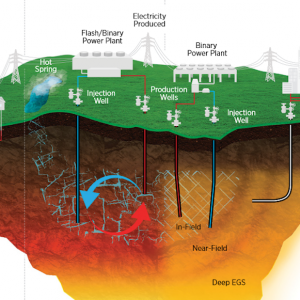 http://www.thinkgeoenergy.com/wp-content/uploads/2019/08/GeoVision_geothermal_overview_cut-300x300.png