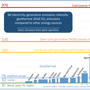 http://www.thinkgeoenergy.com/wp-content/uploads/2019/08/NZ_Geothermal_CO2_emissions-300x300.png