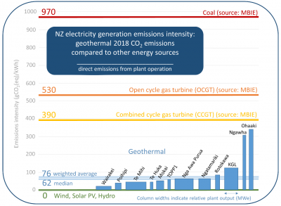 NZGA shares details on greenhouse gas emissions from geothermal operations in New Zealand