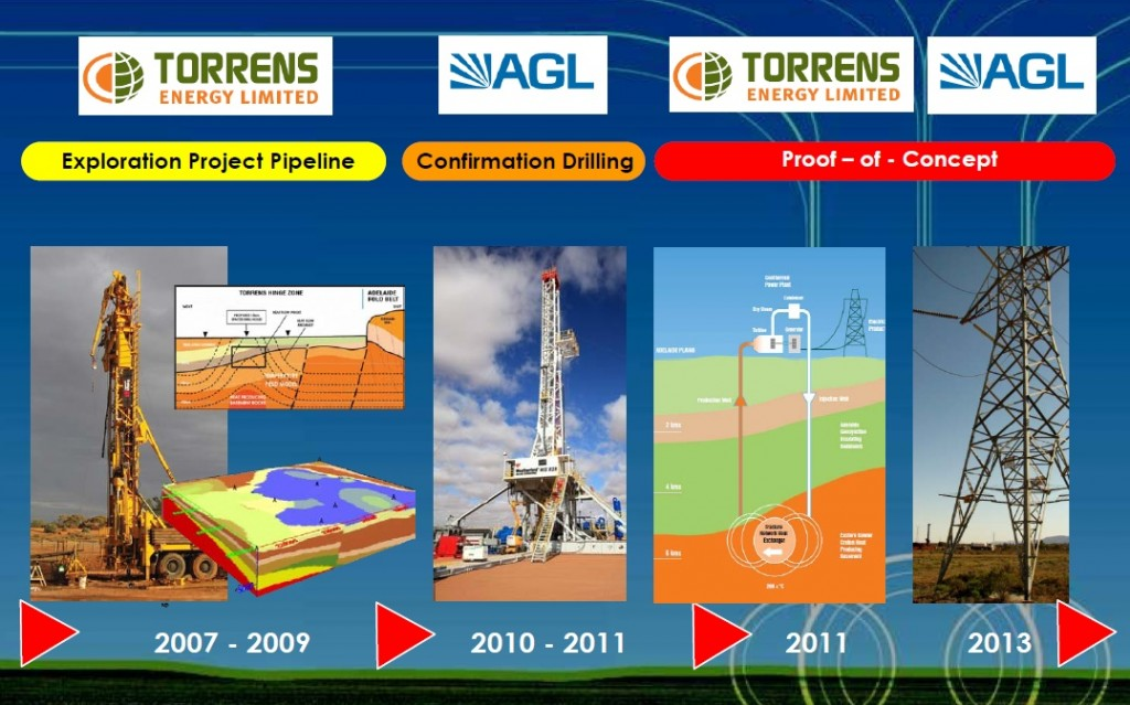 Torrens Energy acquires new exploration license in South Australia