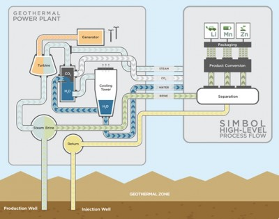 Start-up starts capturing Lithium from existing geothermal power plant at Salton Sea